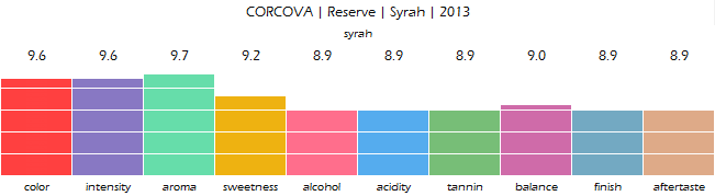CORCOVA_Reserve_Syrah_2013_review