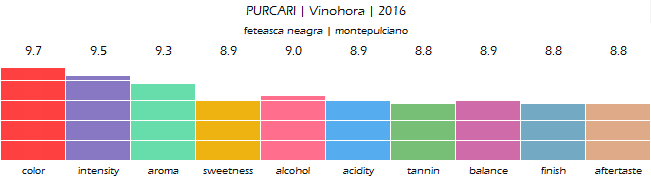 PURCARI_Vinohora_Rose_2016_review