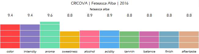 CRICOVA_Feteasca_Alba_2016_review
