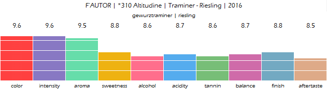 FAUTOR_310_Altitudine_Traminer_Riesling_2016_review