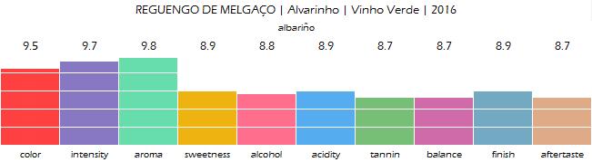 REGUENGO_DE_MELGACO_Alvarinho_Vinho_Verde_2016_review