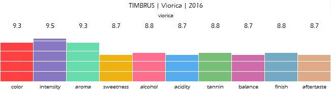 TIMBRUS_Viorica_2016_review
