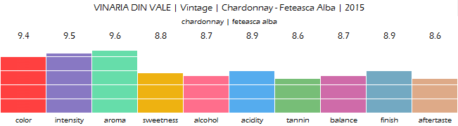 VINARIA_DIN_VALE_Vintage_Chardonnay_Feteasca_Alba_2015_review