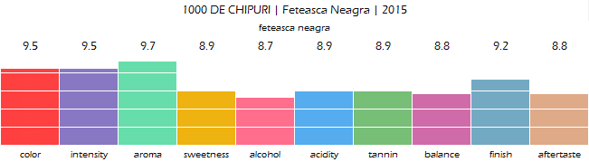 1000_DE_CHIPURI_Feteasca_Neagra_2015_review