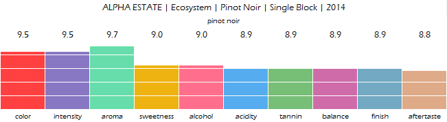 ALPHA_ESTATE_Ecosystem_Pinot_Noir_Single_Block_2014_review