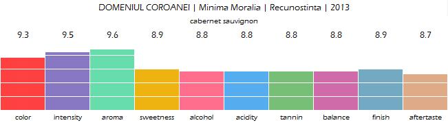 DOMENIUL_COROANEI_Minima_Moralia_Recunostinta_2013_review