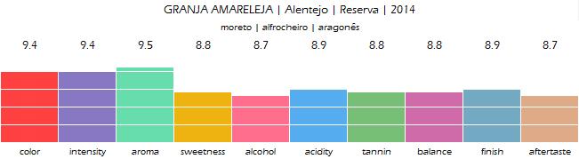 GRANJA_AMARELEJA_Alentejo_Reserva_2014_review