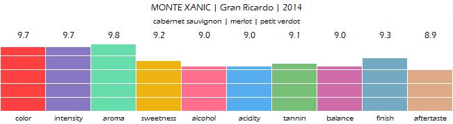 MONTE_XANIC_Gran_Ricardo_2014_review