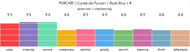 PURCARI_Cuvee_de_Purcari_Rose_Brut_review