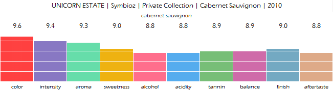 UNICORN_ESTATE_Symbioz_Private_Collection_Cabernet_Sauvignon_2010_review