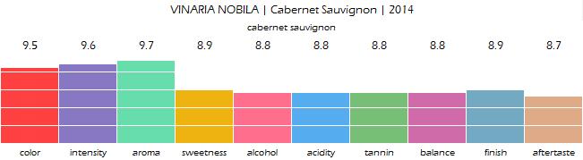 VINARIA_NOBILA_Cabernet_Sauvignon_2014_review