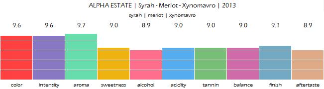 ALPHA_ESTATE_Syrah_Merlot_Xynomavro_2013_review