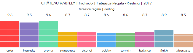 CHATEAU_VARTELY_Individo_Feteasca_Regala_Riesling_2017_review