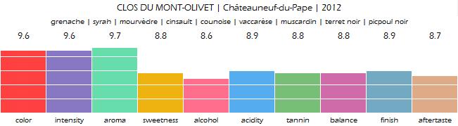 CLOS_DU_MONT_OLIVET_Chateauneuf_du_Pape_2012_review