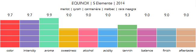 EQUINOX_5_Elemente_2014_review