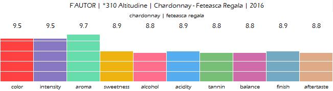 FAUTOR_310_Altitudine_Chardonnay_Feteasca_Regala_2016_review