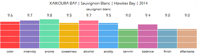 KAIKOURA_BAY_Sauvignon_Blanc_Hawkes_Bay_2014_review