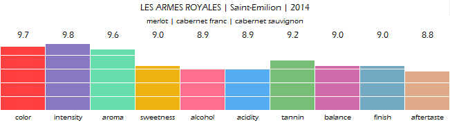 LES_ARMES_ROYALES_Saint_Emilion_2014_review