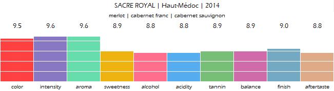 SACRE_ROYAL_Haut_Medoc_2014_review