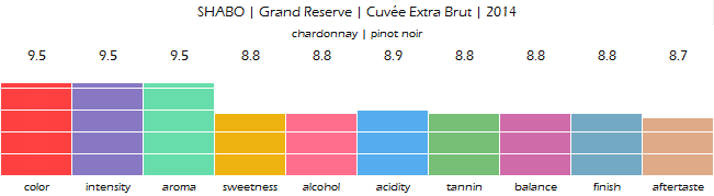 SHABO_Grand_Reserve_Cuvee_Extra_Brut_2014_review