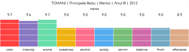 TOHANI_Principele_Radu_Merlot_Anul_III_2012_review
