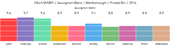 VILLA_MARIA_Sauvignon_Blanc_Marlborough_Private_Bin_2016_review