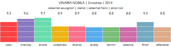VINARIA_NOBILA_Sinodrea_2014_review
