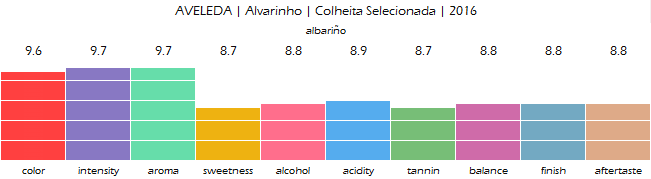 AVELEDA_Alvarinho_Colheita_Selecionada_2016_review
