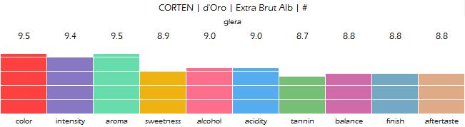 CORTEN_dOro_Extra_Brut_Alb_review