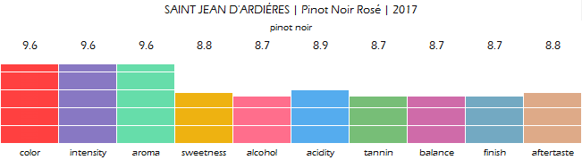 SAINT_JEAN_DARDIERES_Pinot_Noir_Rose_2017_review