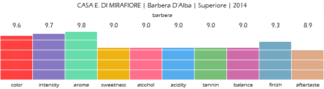 CASA_E_DI_MIRAFIORE_Barbera_DAlba_Superiore_2014_review