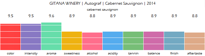 GITANA_WINERY_Autograf_Cabernet_Sauvignon_2014_review