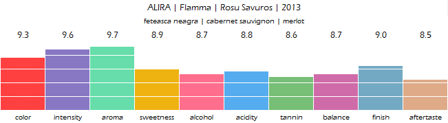 alira_flamma_rosu_savuros_2013_review