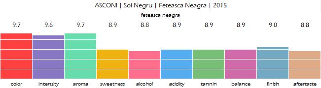 asconi_sol_negru_feteasca_neagra_2015_review