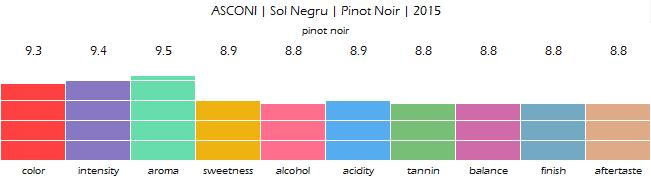 asconi_sol_negru_pinot_noir_2015_review