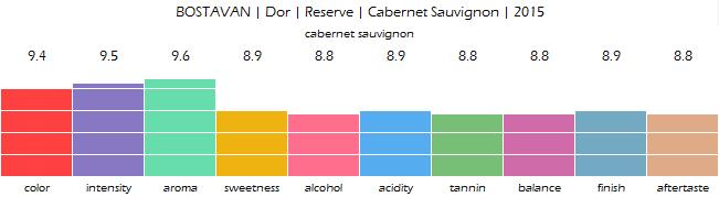 bostavan_dor_reserve_cabernet_sauvignon_2015_review