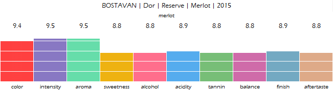 bostavan_dor_reserve_merlot_2015_review