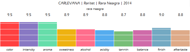 carlevana_raritet_rara_neagra_2014_review
