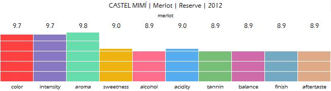 castel_mimi_merlot_reserve_2012_review