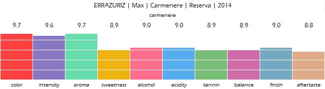 errazuriz_max_carmenere_reserva_2014_review