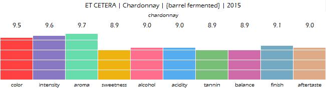 et_cetera_chardonnay_barrel_fermented_2015_review