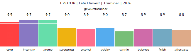 fautor_late_harvest_traminer_2016_review