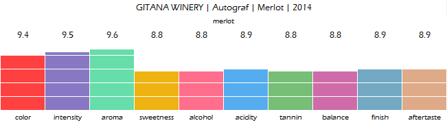 gitana_winery_autograf_merlot_2014_review