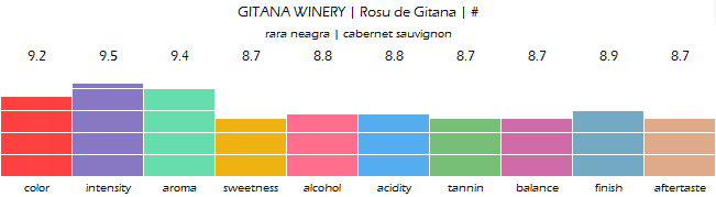 gitana_winery_rosu_de_gitana_review