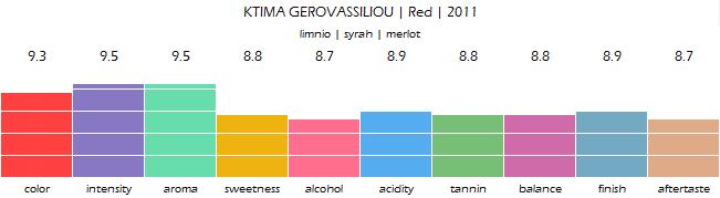 ktima_gerovassiliou_red_2011_review