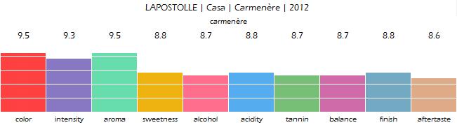 lapostolle_casa_carmenere_2012_review