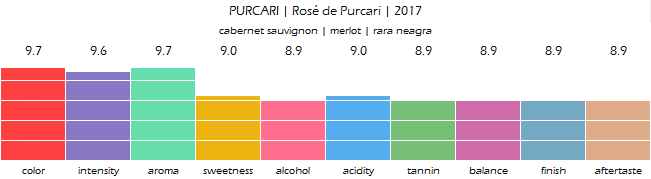 purcari_rose_de_purcari_2017_review