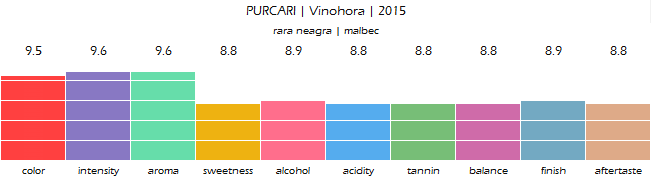 purcari_vinohora_rosu_2015_review