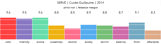 serve_cuvee_guillaume_2014_review