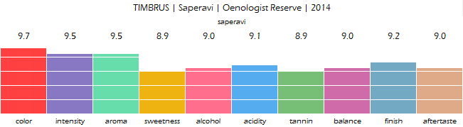 timbrus_saperavi_oenologist_reserve_2014_review